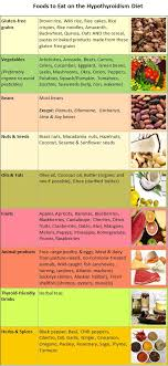 Subclinical Hypothyroidism Diet Plan For Natural Treatment