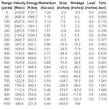 223 55gr Bullet Drop Chart 270 Bullet Trajectory Chart Creativedotmedia Info