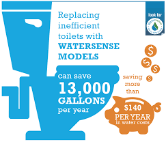 Low Flow Toilet saves 13,000 gallons per year which equals $140 in water costs