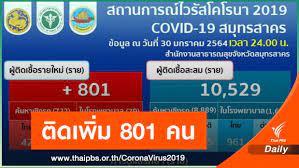 สมุทรสาคร ติดเชื้อ COVID-19 สะสมแตะ 10,529 คน