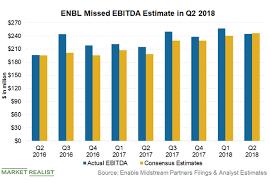 Ferc Chart Of Accounts Q2 2018 How Enbl Views The Impact Of The Final Ferc Policy