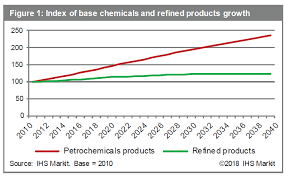 Petrochemical Products Chart Refinery Petrochemical Integration Trends Ihs Markit