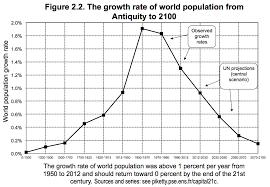 The One Chart That Explains Our Grim Economic Future Huffpost