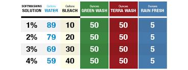 Green Wash Soft Washing Solution Additive For Organic