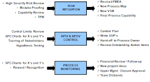 Control Phase Of A Six Sigma Dmaic Project