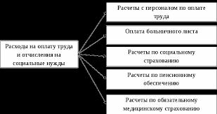 Дипломная работа Бухгалтерский учет и анализ оплаты труда на  Бухгалтерский и налоговый учет расходов на оплату труда диплом