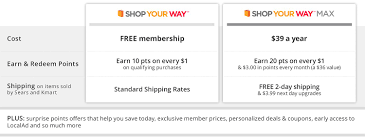 Shop Your Way Member Benefits Sears