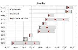 Genetic Family Tree Tuberculosiss Genetic Family Tree May Hold The Key To Tackling