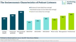 Characteristics Of Charts Nielsen Socioeconomic Characteristics Podcast Listeners