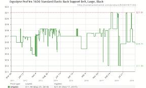 39 Circumstantial Proflex Back Support Size Chart