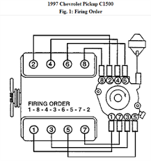 spark plug wiring diagram for 94 chevy 350 wiring diagram spark plug wiring diagram chevy 5 7 digitalweb