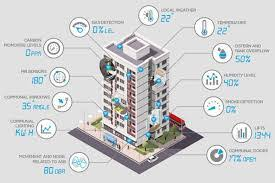 Smart Buildings Smart Building Market 2018 Global Market Type Size Share