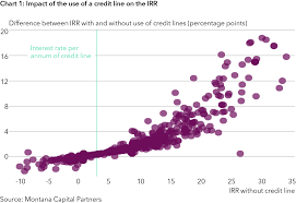 Irr Chart Metrics That Lie Irr Fees Deals And Loss Ratios I Private