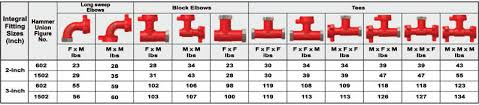 Aeroquip Hose Size Chart Slim Hole Rotary And Api Fittings For Oilfield Industry