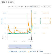 Ripple Exchange Chart The Bullish Behavior Of Ripple Xrp Oracletimes