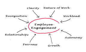 27 Cool Employee Engagement Ideas For A Productive Workforce