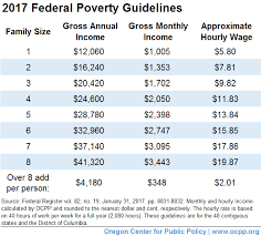 Poverty Line Chart 2017 What Is Poverty Oregon Center For Public Policy