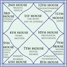 Birth Chart Vedic Astrology Interpretations 79 Reasonable Vedic Chart Interpretation