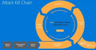 Cyber Kill Chain How Microsoft Technologies Disrupt The Cyber Kill Chain The Fire