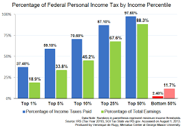 Percentile Chart Statistics The Tax Burden Across Varying Income Percentiles Mercatus