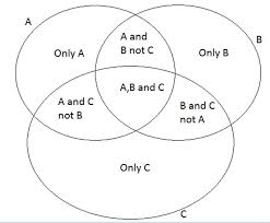 A U B U C Venn Diagram Ven Diagram Formula Create Your Own Venn Diagram Couponss Co