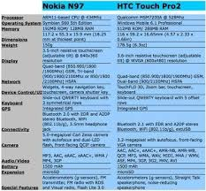 Cell Phone Plans Comparison Chart 2015 No Contract The