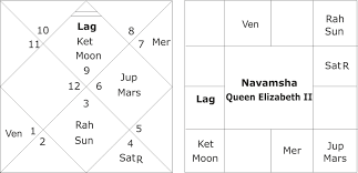 Horoscope Of Prince Charles And Queen Elizabeth