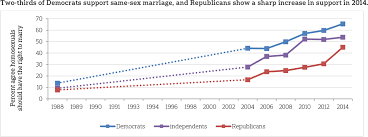 Republicans support gay rights