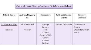 aim how do we use of mice and men for a critical lens essay 2 title genreauthor playwrig ht characterssetting major events literary elements of mice and men novella john steinbeck author george lennie slim curley