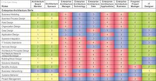 52.5.3 Enterprise Architecture Skills