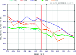 Nwp Charts Time Series Graph Of Rh At Cyyz The Three Nwp Models