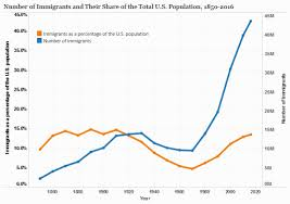U S Immigrant Population And Share Over Time 1850 Present