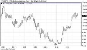 Yen Trend Chart Exchange Rate Yen Euro