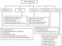 Maintenance Allocation Chart Annual Service Building Maintenance Processes Principles Procedures