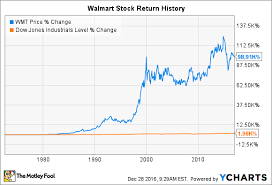 Walmart Stock Price Chart Wal Mart Stock History How The Worlds Biggest Retailer