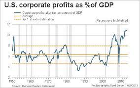 Corporate Profit Margins Chart Drivebycuriosity Economy Stock Markets Will Profit Margins