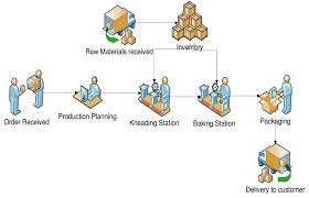 Trinity Industries Organizational Chart Baking Process Work Flow Diagram Download Scientific Diagram