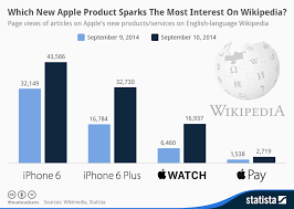 Chart Which New Apple Product Sparks The Most Interest On