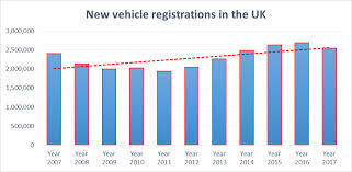 Vehicle Registration Chart How Have Uk Car Sales Performed In Early 2018 Ig Swiss