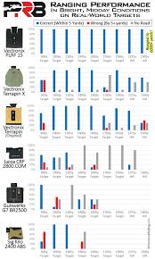 Pocket Rangefinder Field Test Showdown Precisionrifleblog Com