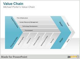 value chain diagram   using  point     s ppt presentations to    value chain image   michael porter value chain   editable business graphics for powerpoint presentations