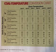 Dutch Oven Coal Temperature Conversion Chart In 2019 Dutch