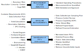 Measure Phase Of A Dmaic Six Sigma Project