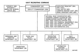 Figure 1 3 Navy Recruiting Command Staff Organizational Chart