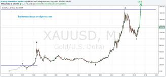 Gold Price Forecast Gold Is Now On Its Way To All Time