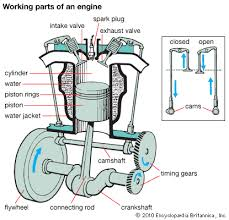 car engine kids encyclopedia children s homework help kids art in an internal combustion engine a spark plug ignites fuel that is released