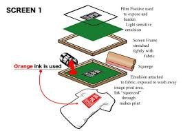 Silk Screen Setup Fee 9 Silk Screen Printing Ki