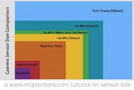 Aps Sensor Size Chart Crop Sensor Vs Full Frame Which One Do I Need And Why