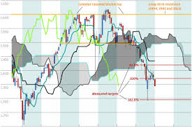Chart Of The Day Thailand Heading For The Lows South