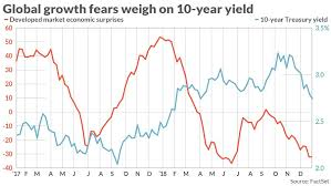 Ten Year Treasury Yield Chart This Chart Shows Slower Global Growth Is Dragging Down The